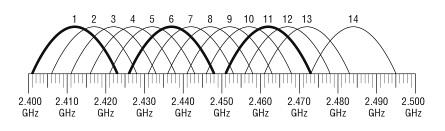 Диапазон роутера 2.4 ГГц