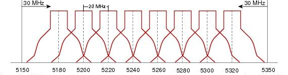 Частоты роутера 5 ггц