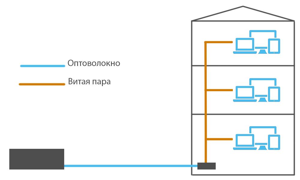 Подлючение оптоволоконного интернета