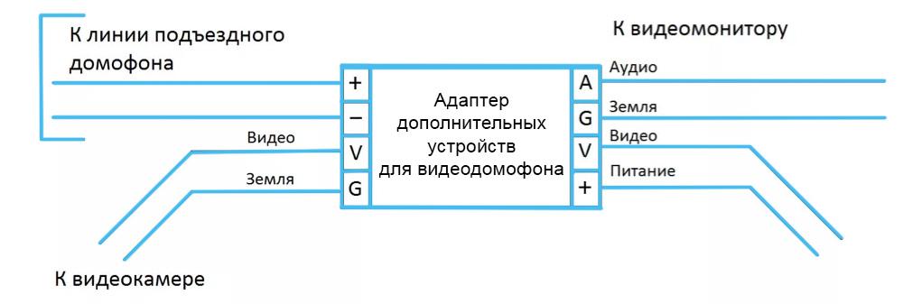 IP адаптер для видеодомофона