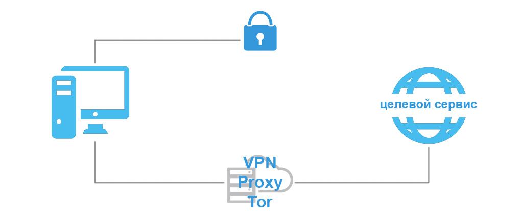 Принцип vpn proxy tor