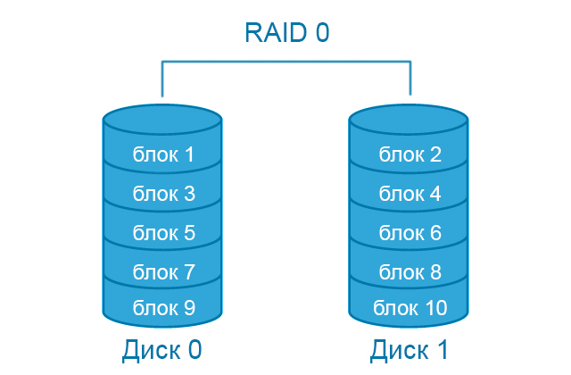 Схема RAID 0