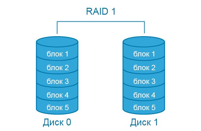 Схема RAID 1