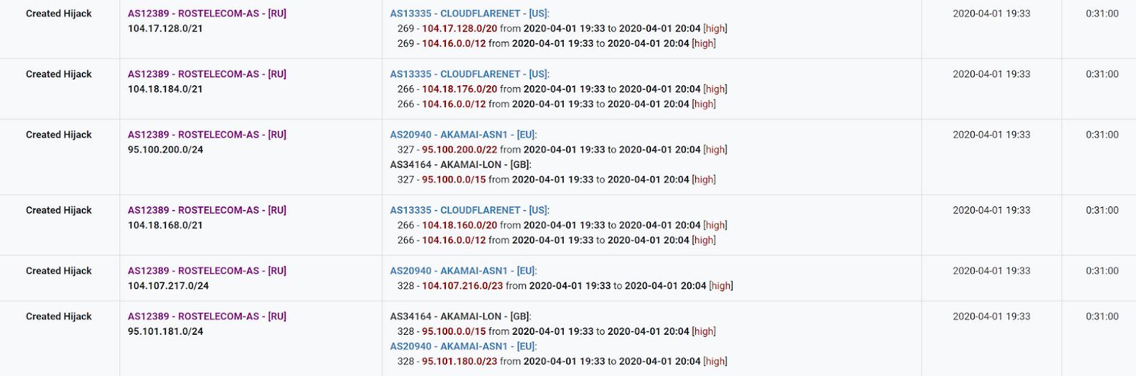 01/04/2020 Операторы Tier-1 задеты аномалией